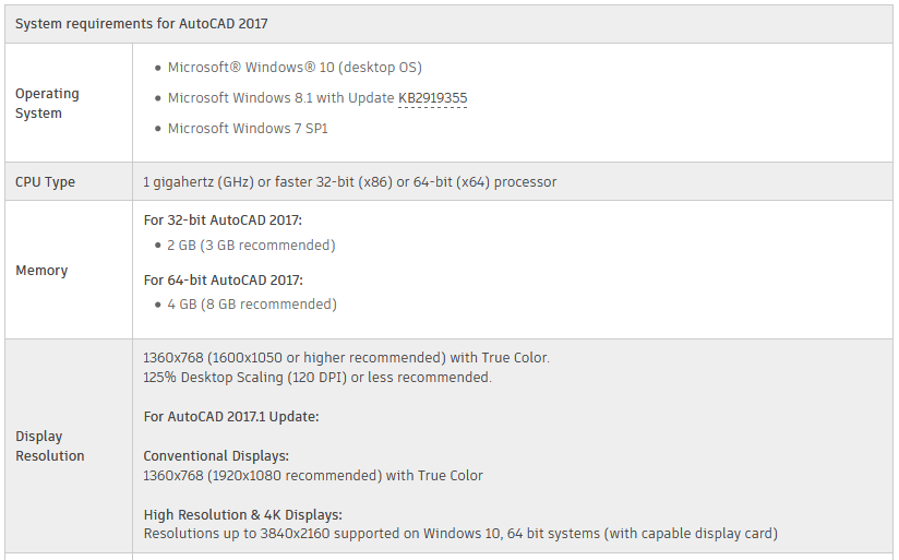 AutoCAD 2017 system requirements