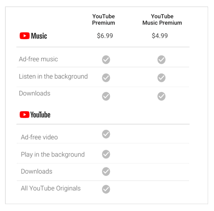 YouTube premium for students